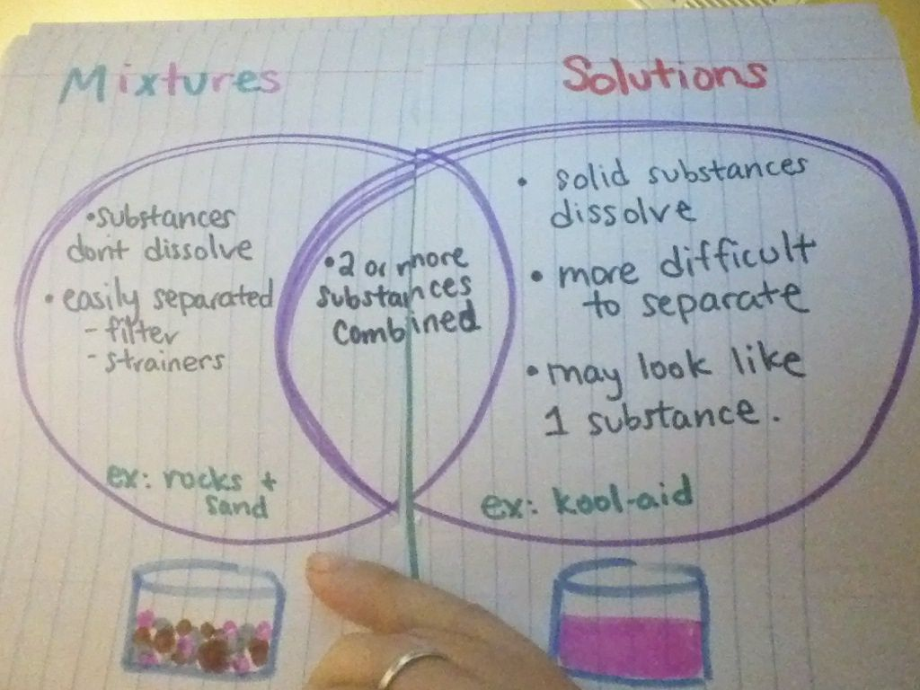 Mixtures And Solutions Graphic Organizer