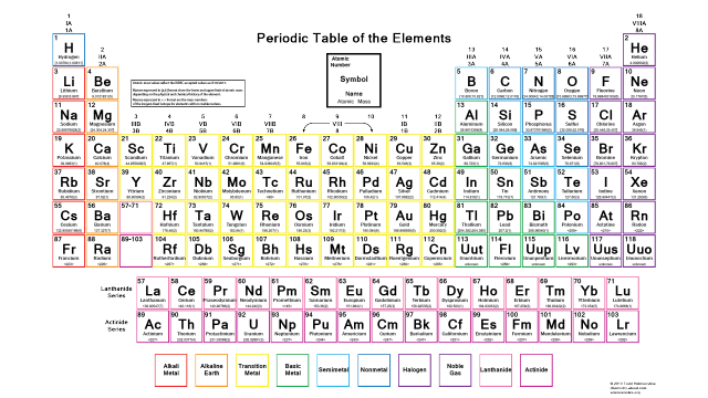 Where do i find a color periodic table of the elements science color periodic table of the elements atomic masses color periodic table of the elements atomic masses urtaz Image collections