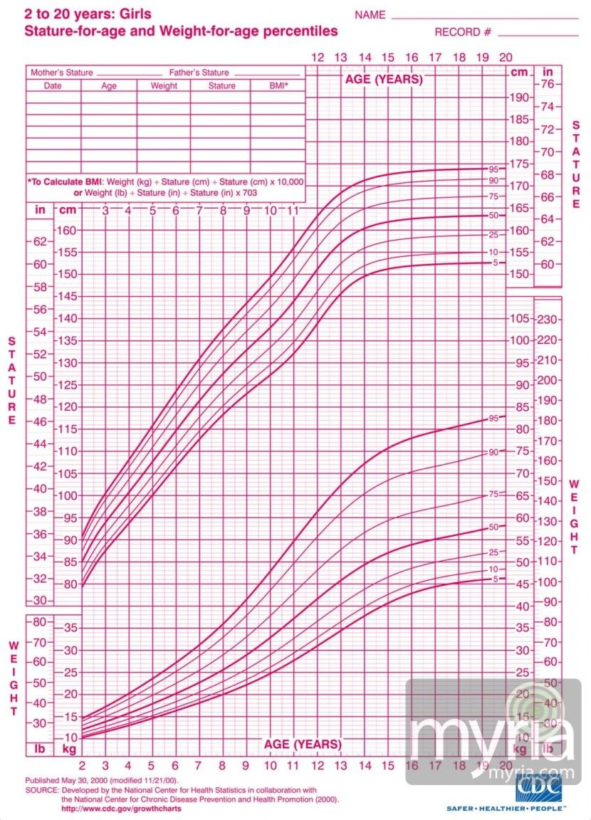 Height Health Pinterest Growth Chart For Girls Chart And Health
