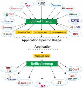 Uiop-Formats CATIA V4, CATIA V5, CATIA V6 3DEXPERIENCE