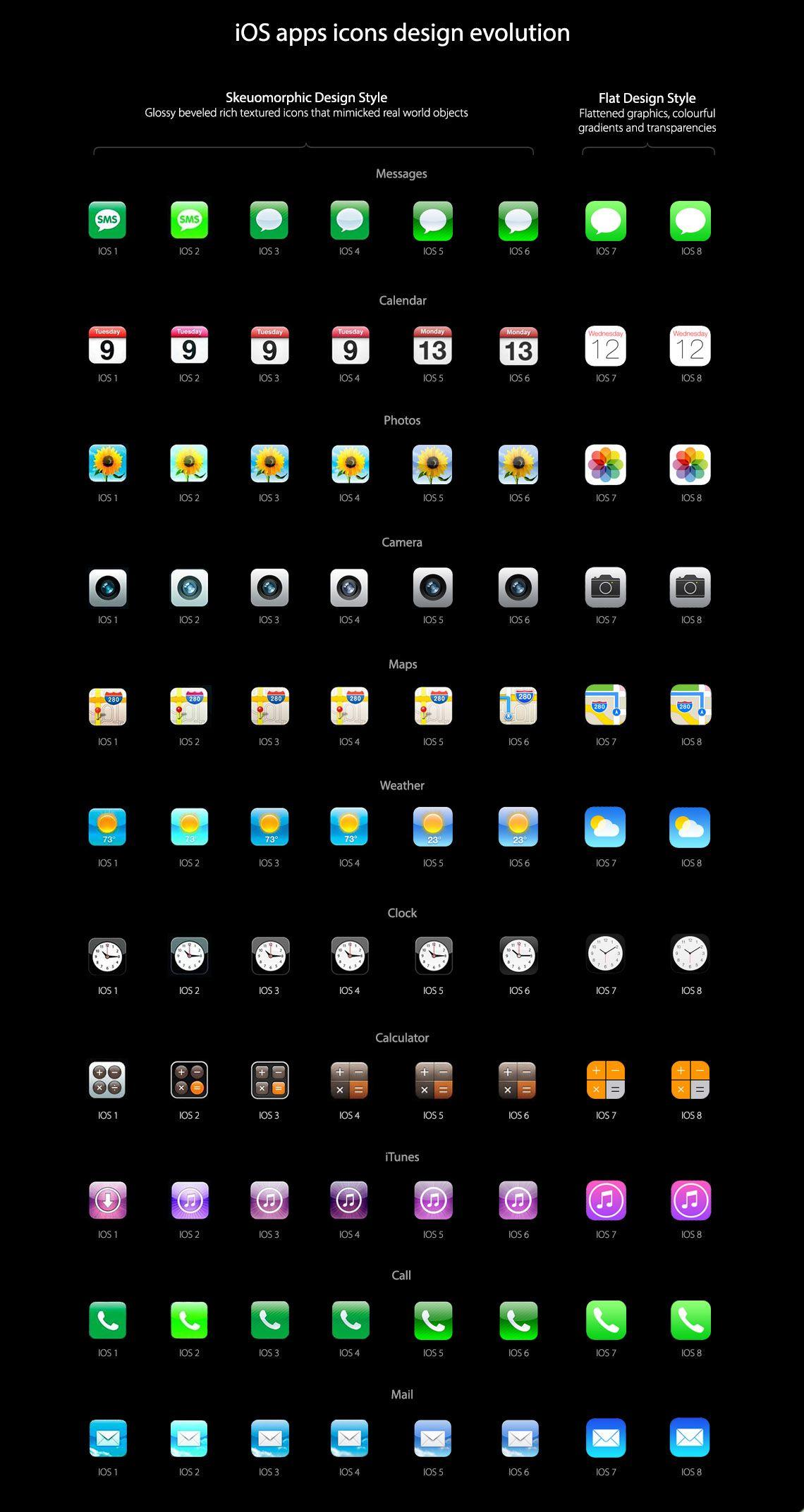 The Evolution Of iOS Ios app icon, Ios app icon design