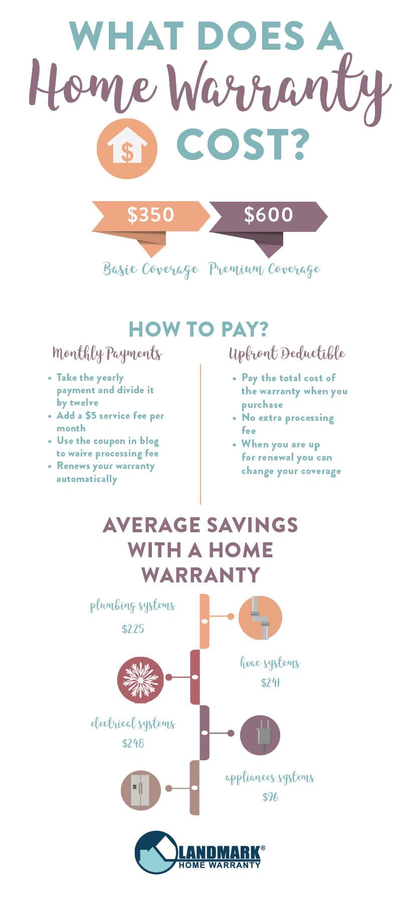 Infographic About What A Home Warranty Costs Real Estate