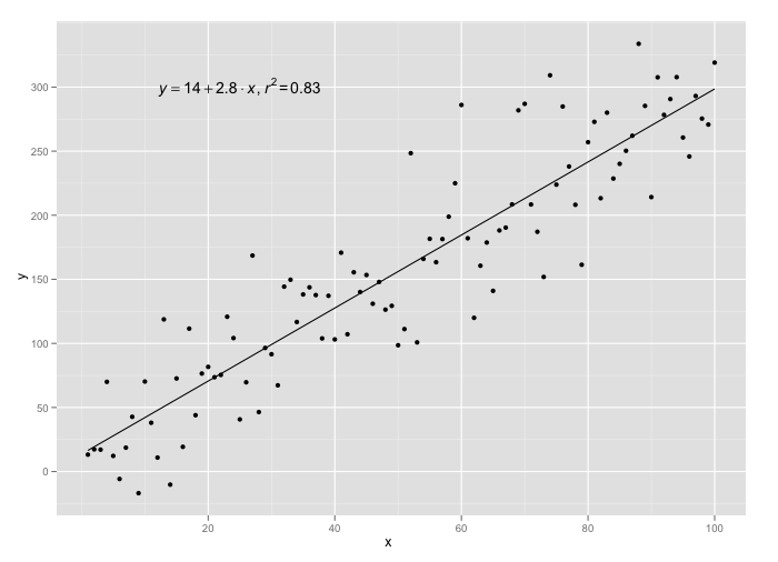 Add regression line and equation to ggplot   ggplot in 2019   Data