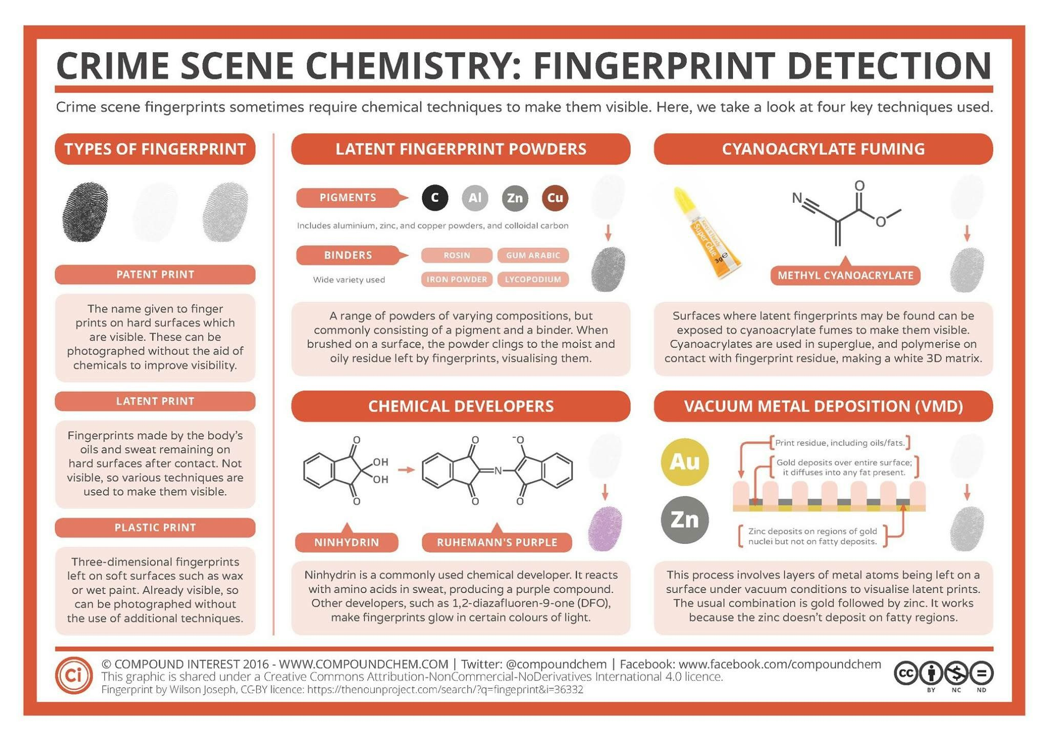 pin by clara carbajal on chemistry chemistry however they re not always visible and investigators will often rely on chemical techniques in or