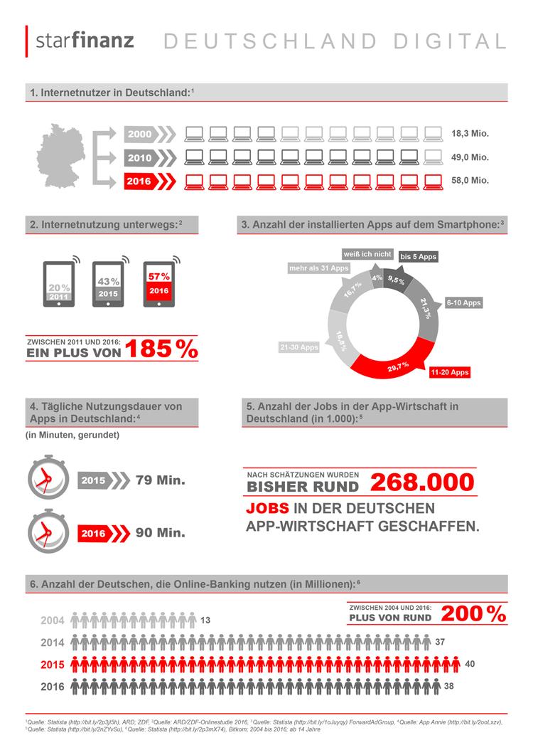 Deutschland ist im digitalen Zeitalter angekommen