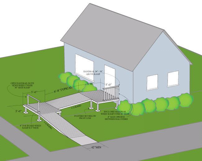 Lowes Com How To Build A Wheelchair Ramp The Site Has A Design