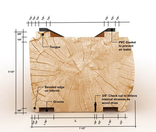 Our D Log and Its Benefits Log Siding Tongue and Groove and