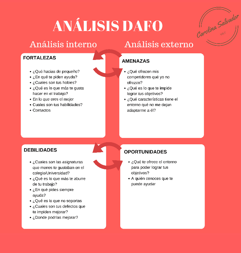 Analisis-DAFO-personal   Preparación   Pinterest   Gestion, Marca ...