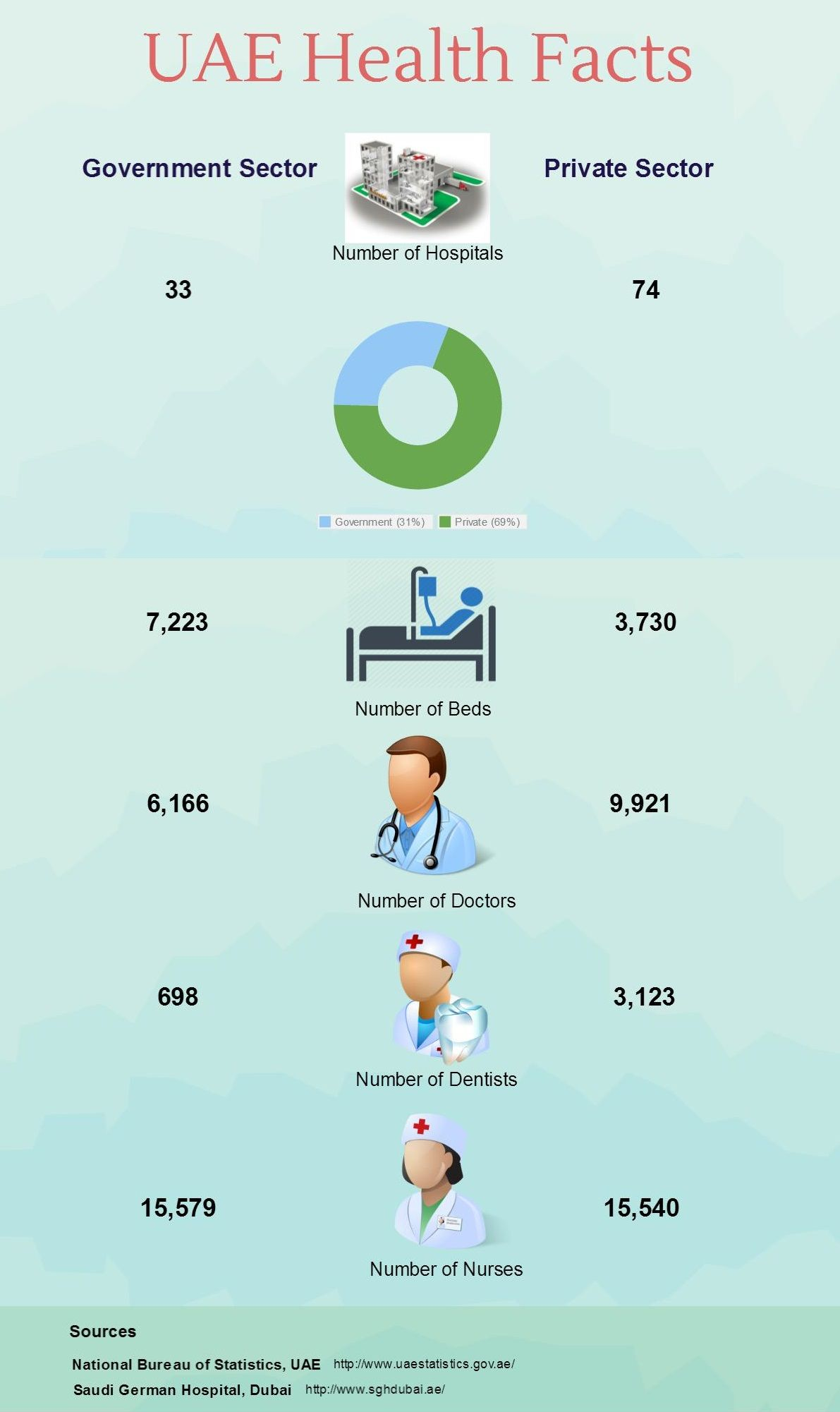 The Infographic Is Showing Some Interesting Facts About Health In
