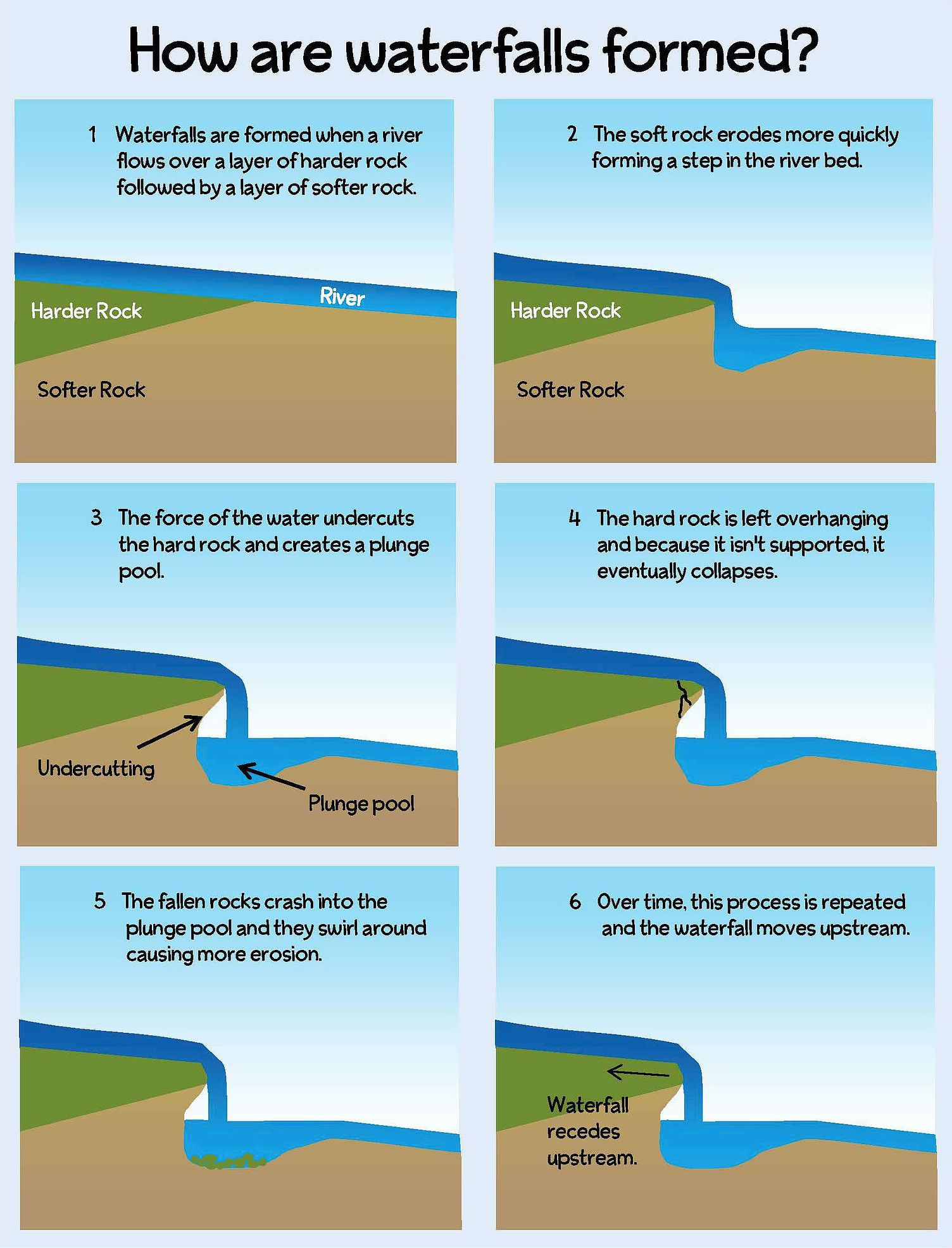 Formation Of A Waterfall How Do Waterfalls Form How Waterfalls Are Formed Teaching Geography