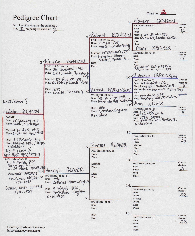 Benson Pedigree Chart No 2 Pittard Ancestors