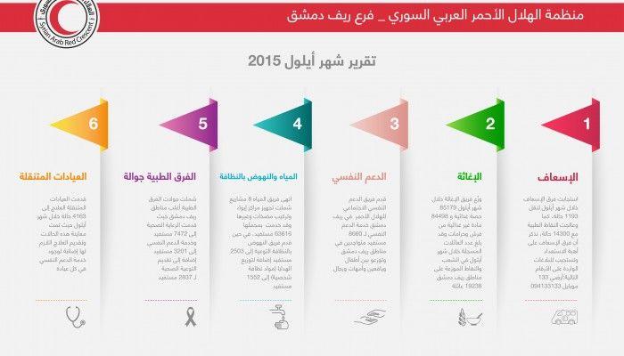 تقرير عمل فرع ريف دمشق شهر أيلول الهلال الأحمر العربي السوري Pie Chart Projects To Try Chart