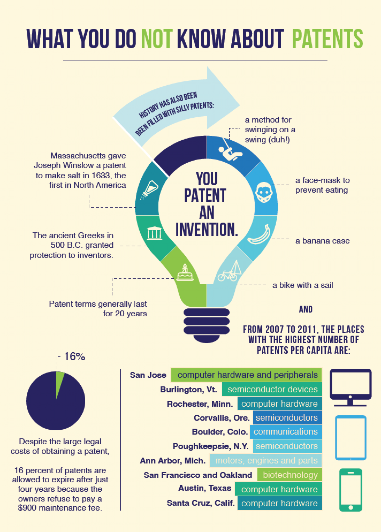 Understanding Patents Logo Design Patent Agent Infographic Fun Facts