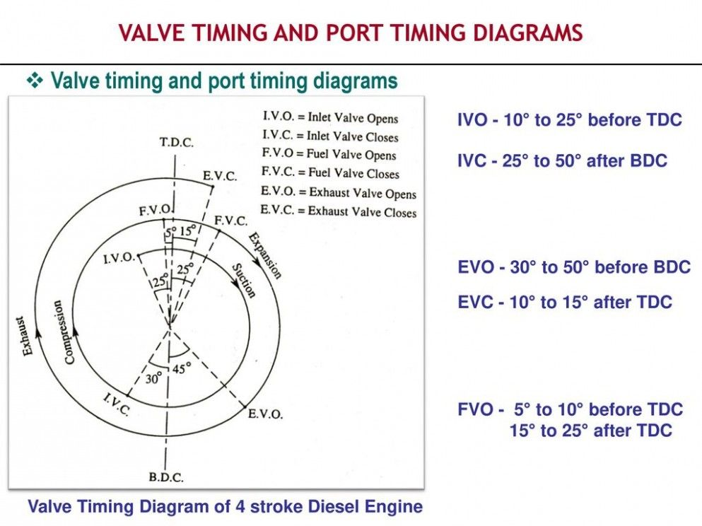 Pw7 Engine Diagram Adalah Pw7 Engine Diagram Adalah Pw50 Engine Diagram Adalah Delightful For You To My Own Weblog In This T Di 2020 Taurus Ford Diagram