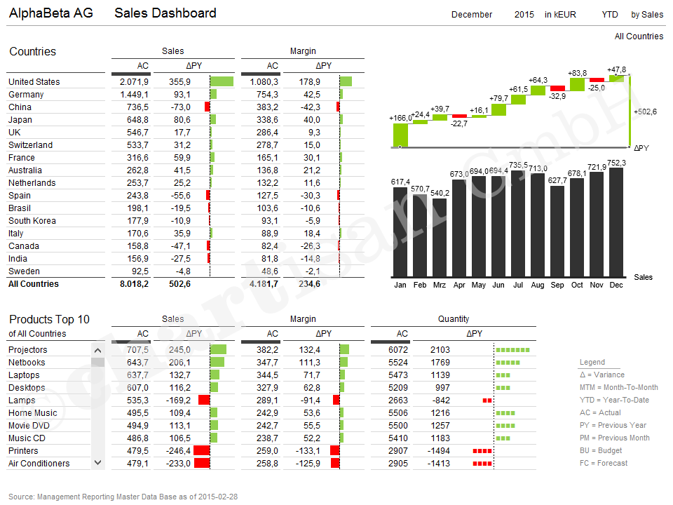 Interactive Sales Dashboard  It Was Created As An EasyToUse