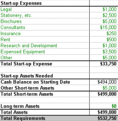 Estimating Realistic Startup Costs Low Startup Business Ideas