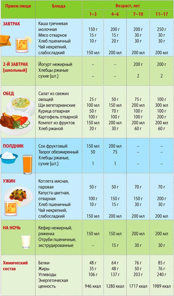 Легкие диеты для детей