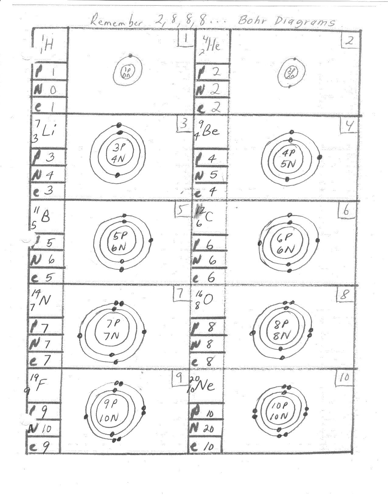 Worksheets Bohr Model Worksheet mar 8 23 bohr rutherford diagrams 1 10 11 20 14 chemical collection of model worksheets bluegreenish