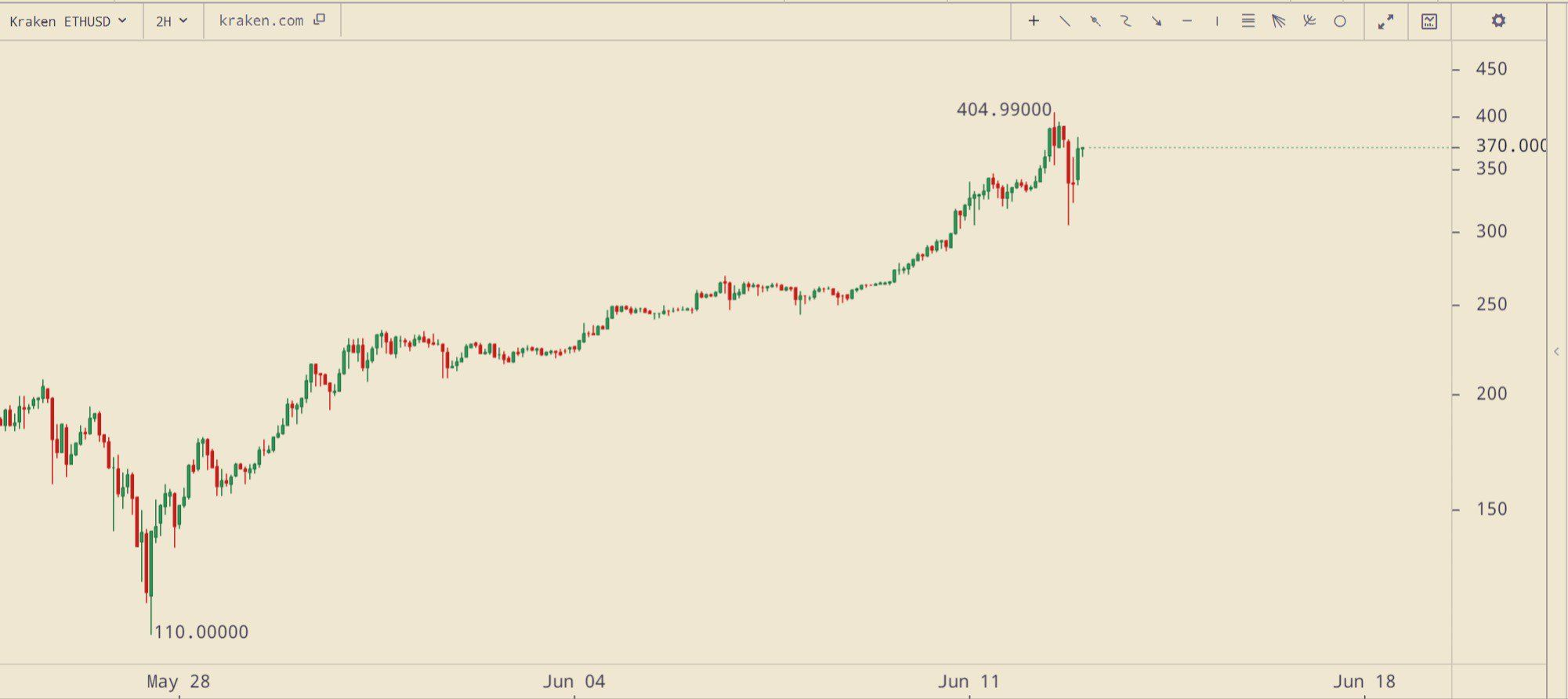 Bitcoin Price Analysis June 13 2017 (With images ...