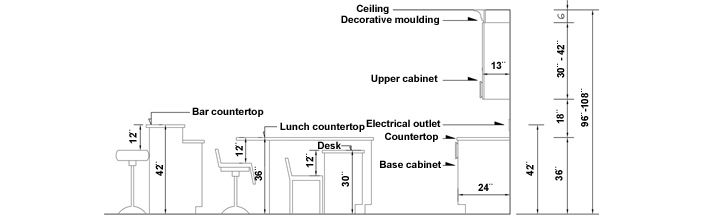 Kitchen Renovation Size Requirements Kitchen Renovation