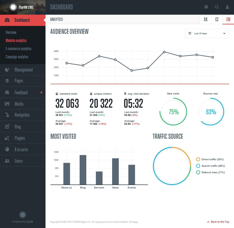 Dahsboard Analytics Dashboard Design Data Dashboard Analytics