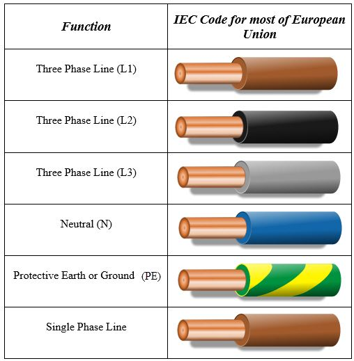 Eu color code for electrical wiring also codes electronics inspiration pinterest rh