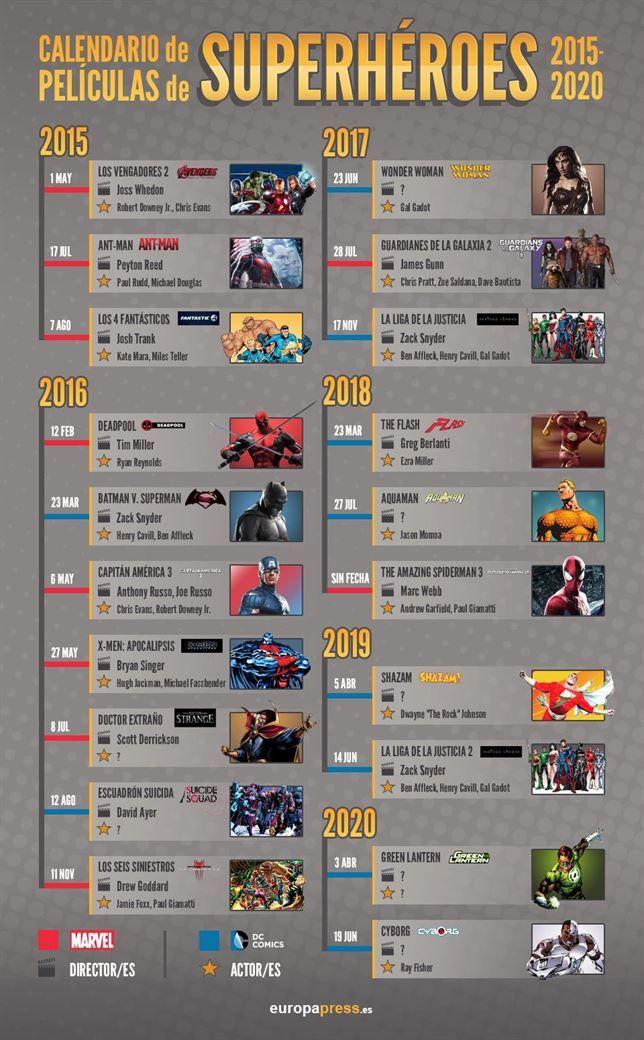 Las 20 películas de superhéroes que nos esperan hasta 2020