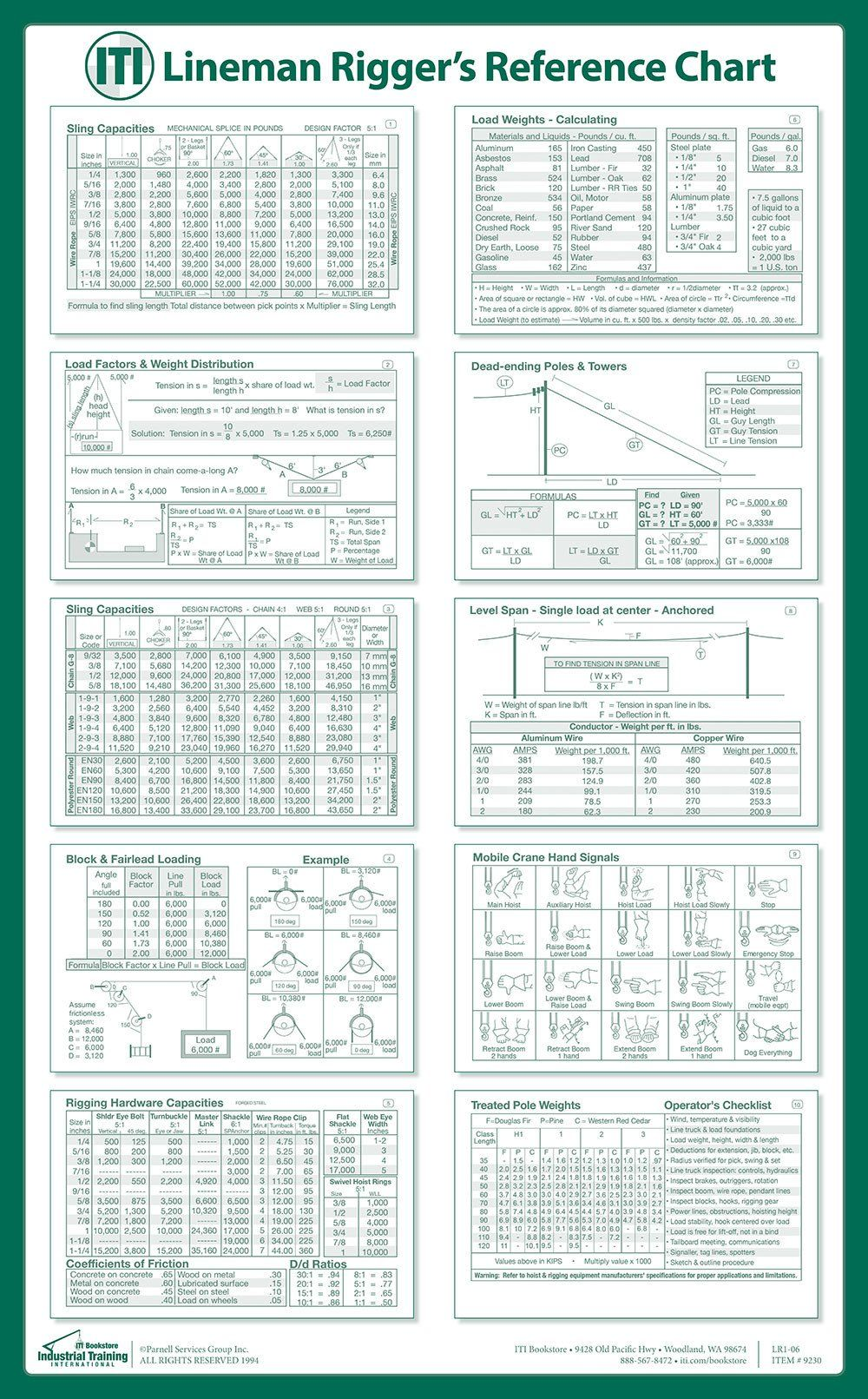 Lineman Rigger Reference Chart Poster Riggers Reference Chart Lineman