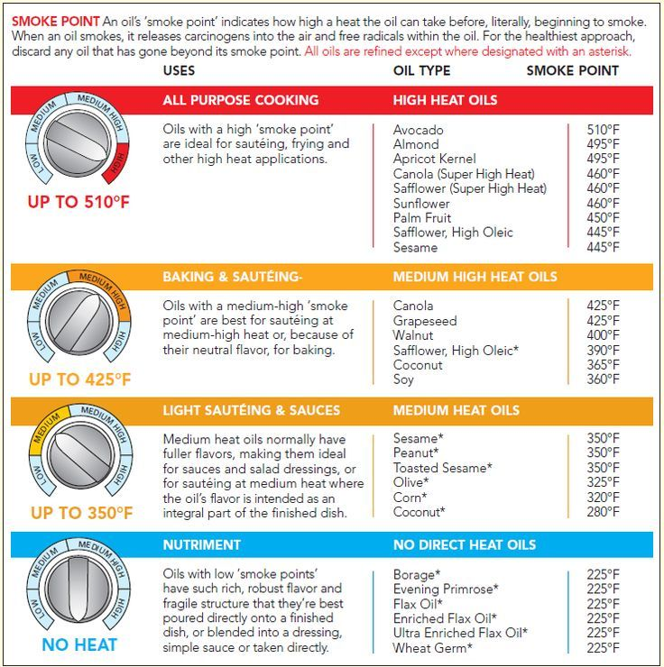 Cooking oils viscosity chart also culinary delights  gastronomic glee rh pinterest