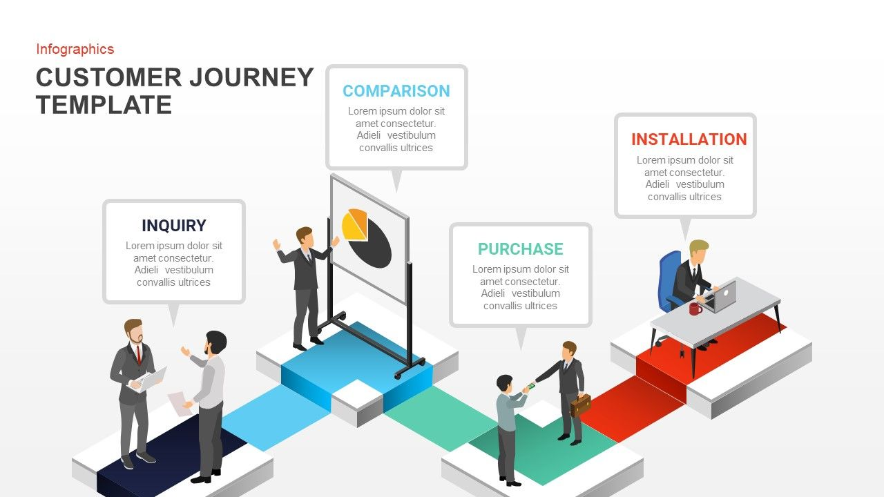 Customer Journey Powerpoint Template And Keynote Slide Customer Journey Powerpoint Template Is An Inc Powerpoint Templates Powerpoint Presentation Board Design Voice of the customer template