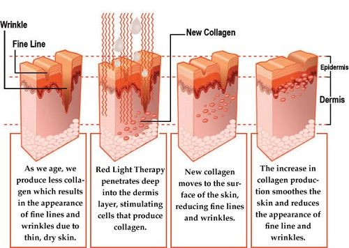 Pin On Red Light Skin Therapy