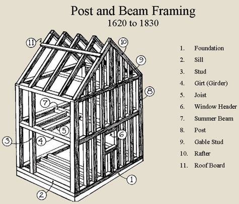 Inquiring Eye Home Inspections Framing Post And Beam