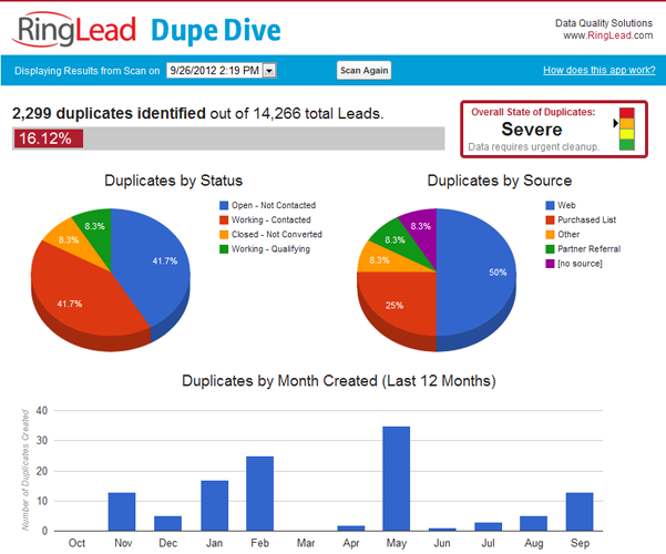 Dupe Dive: Free Duplicates Diagnostic Tool - RingLead - AppExchange