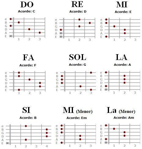 Acordes Con Letras Guitar Chords Beginner Learn Guitar Chords Guitar Chords