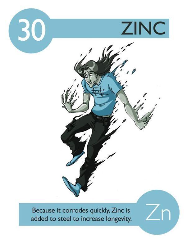 zinc - Tabla Periodica Zinc