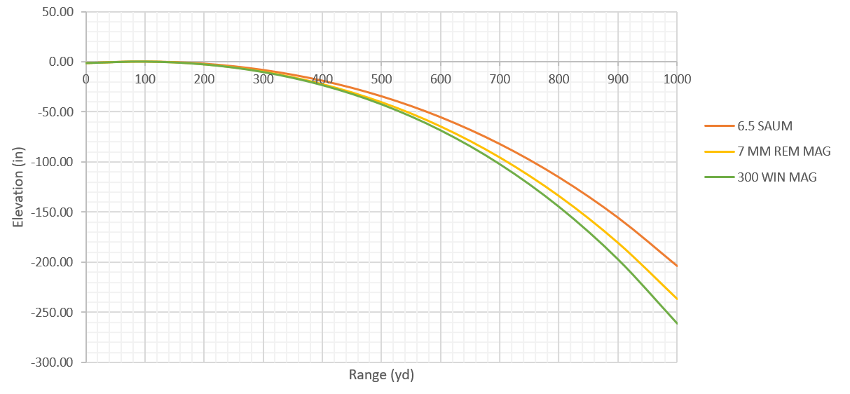 chart 6 5 SAUM, 7mm Rem Mag and 300 Win Mag | Guns and
