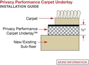 Flooring Diagram Resilient Flooring Underlayment Rubber Tiles