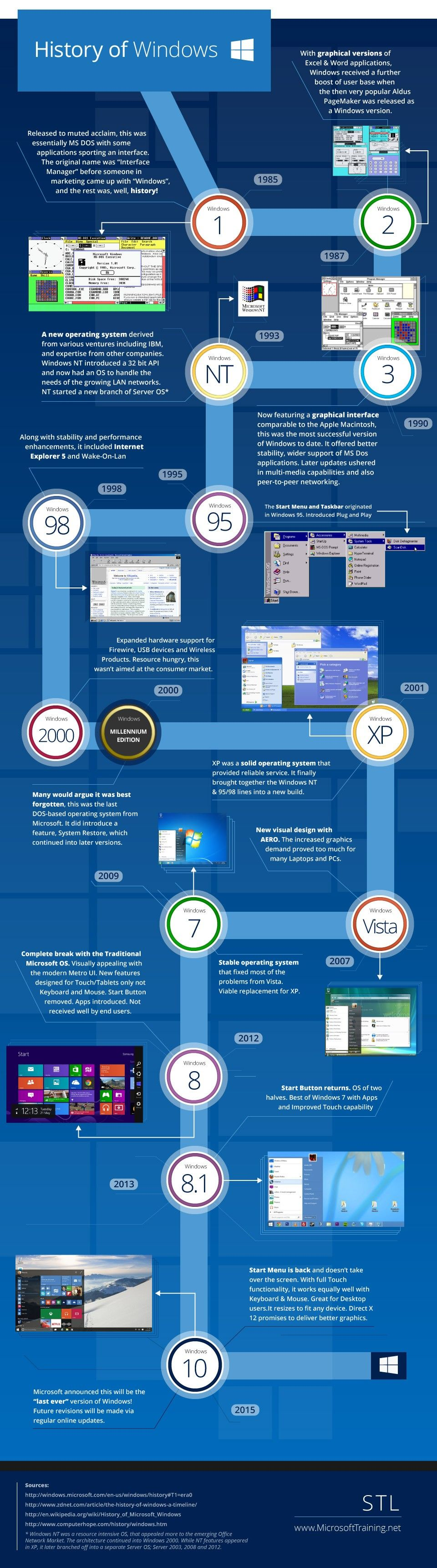 A Quick Look at the History of Windows in Visual Form