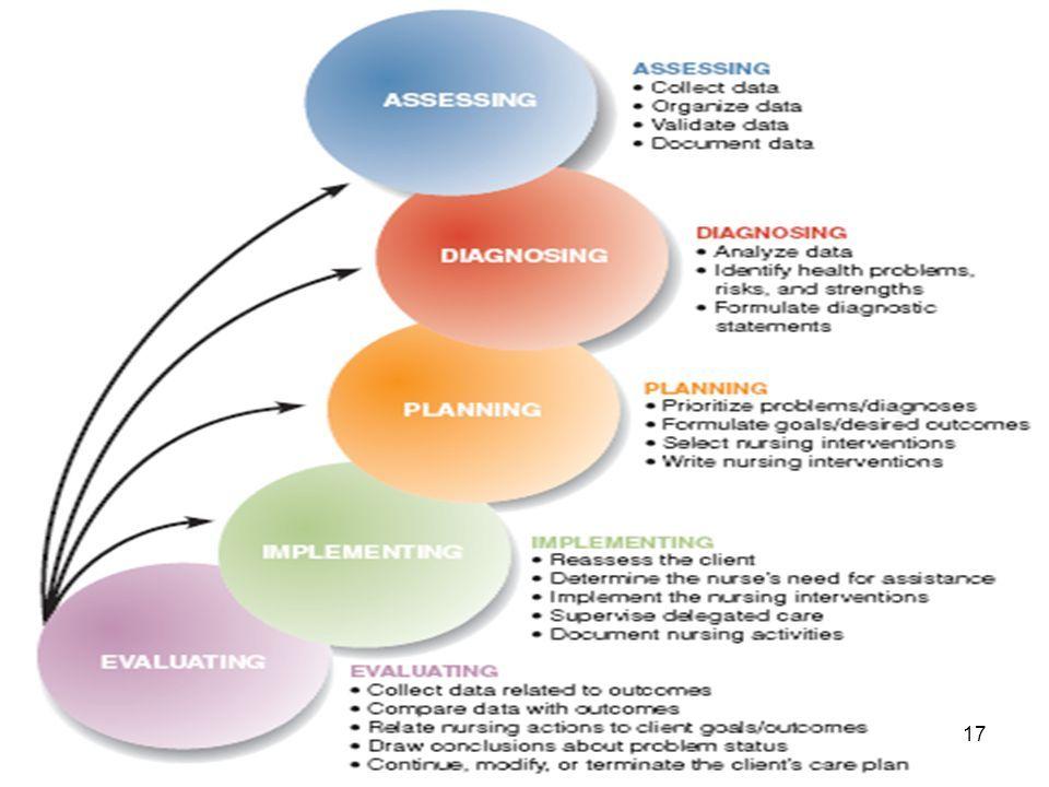 Related image Nursing process, Nursing care, Health problems