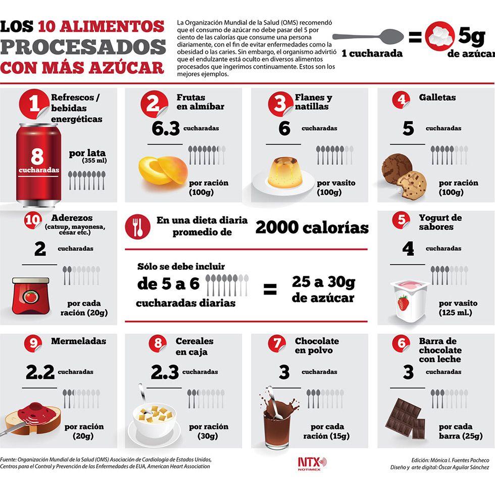¿Cuántas cucharadas de azúcar hay en tus alimentos? | The