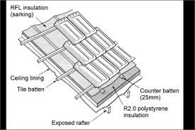 Image Result For Home Roof Insulation Products Roof Insulation Installing Insulation Polystyrene Insulation