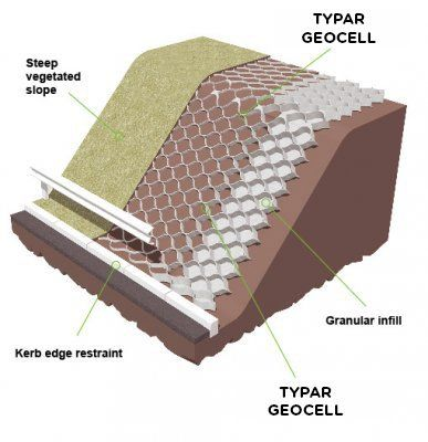 Typar Rg Geotextile And Rock Armour Erosion Solutions L