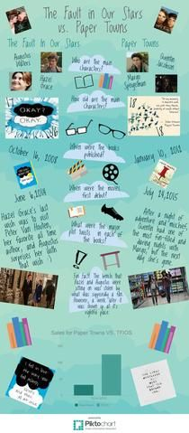The Fault In Our Stars vs. Paper Towns | Piktochart Infographic Editor