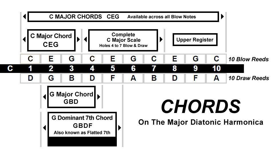 Chords available on the Lee Oskar Major Diatonic Harmonica