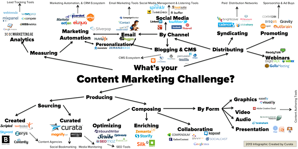 At The End Of The Day You Want Your Content To Connect With Your Potential Customers So Th With Images What Is Content Marketing Content Marketing Content Marketing Tools