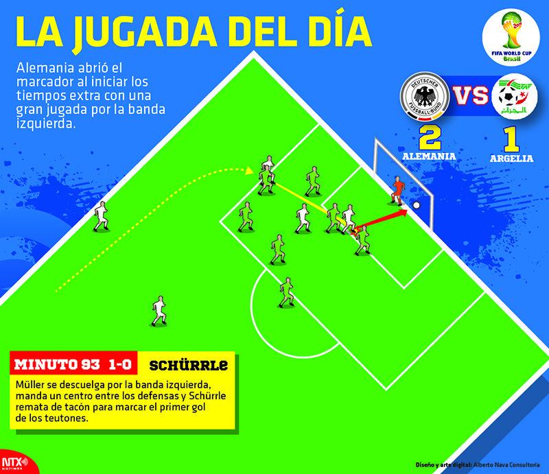 #Alemania abrió el marcador al iniciar los tiempos extra con una gran jugada por la banda izquierda. #Brasil2014