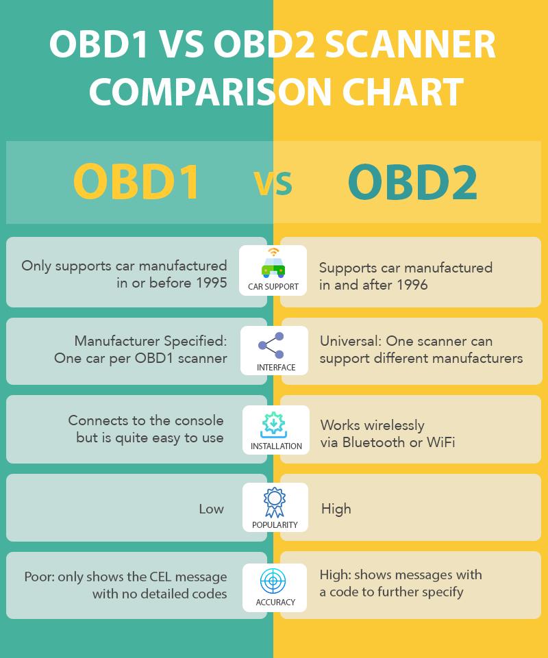 Obd1 And Obd2 Scanner Comparison Chart Obd2 Scanner Obd2 Scanner