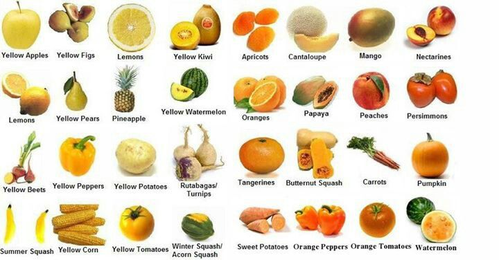 Yellow & Orange Fruits & Vegetables | High fiber foods ...