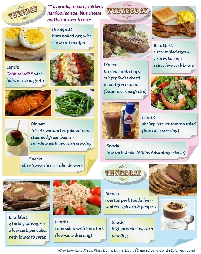 7Day Low Carb Meals Plan An Example 2/3 Diet Plan 101