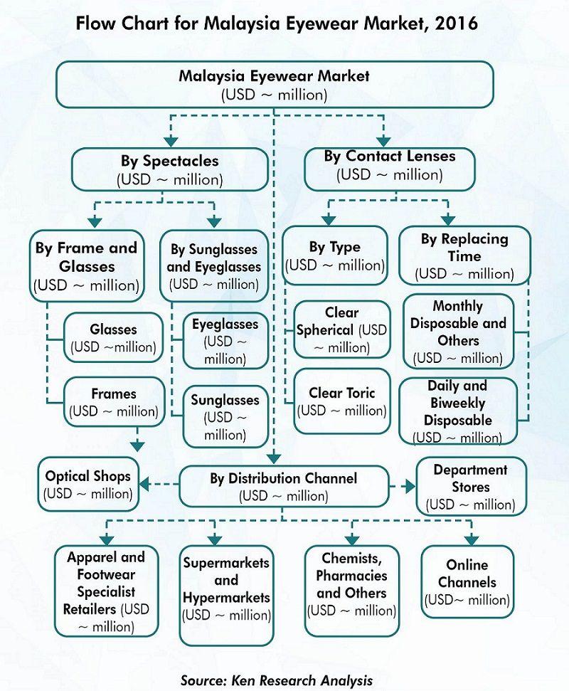 Malaysia Eyewear Marker Mergers And Acquisitions Eyewear Export